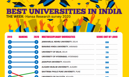 UoH ranked Number Four in the Country and number One in South India in The Week-Hansa Research Rankings 2020
